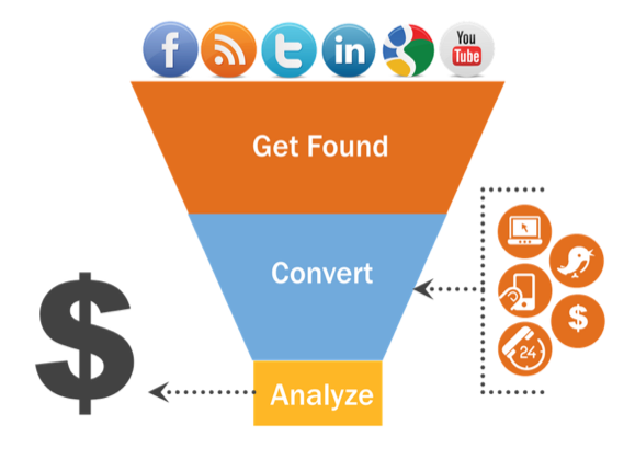 Inbound-Marketing-Content-Creation-Lead-Generation-Funnel-579x420